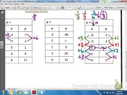 writing linear equations from a table common core math writing a linear equation given a table of values