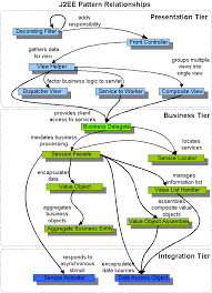 pattern design java java ee patterns how to map mvc to java ee patterns stack overflow