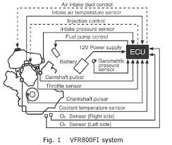 honda worldwide technology close up fuel injection system for