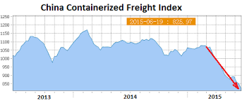 Freight Shipping Estimate by Container Shipping Rates From China To Us Europe Collapse Wolf