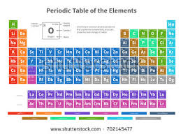 Element Table Periodic Table Of Elements Download Free Vector Art Stock