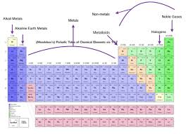 Halogen On Periodic Table The Chemical Families Kiera U0027s Awesome Atoms