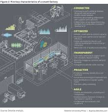 industry 4 0 smart factory and connected manufacturing