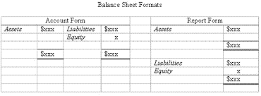 accounting trial balance example and financial statement