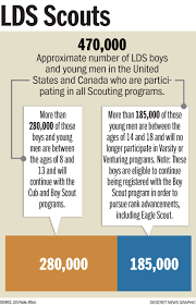 mormons and scouting explained in 5 graphics deseret news