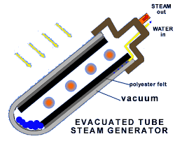 evacuated steam generator