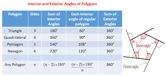 Finding Interior Angles Of A Polygon Worksheet Angles Of Polygons Solutions Examples Worksheets Videos