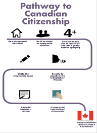 legal information about immigration law in canada