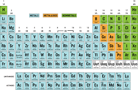 who developed modern periodic table how is the periodic table laid out enotes