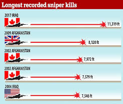 New York how far does a bullet travel images Canadian sniper kills an isis fighter from two miles away daily jpg