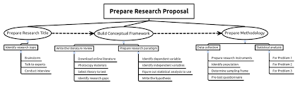 How to Use a Mind Map to Prepare Your Research Proposal research proposal mind map