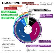 Geologic Time Scale Worksheet Eras Of Time Since The Beginning Infographic