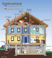 energy efficient home design tips common air leaks found in the home four seasons can seal your