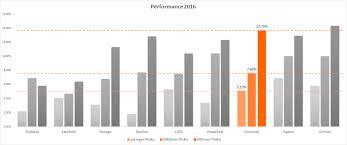 K Hen Anbieter Growney Erfahrungen Und Testbericht Robovergleich Com 2017