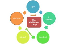 software bug cycle compare jira bugzilla