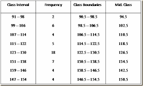 what is a frequency table frequency distribution table