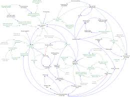 a community based systems diagram of obesity causes