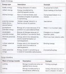 work energy u0026 power ib physics stuff
