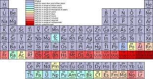 Sulfur On The Periodic Table The History Of Selenium Research