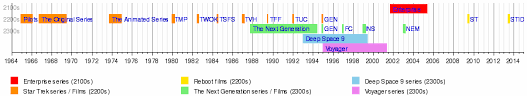 what is the chronological order for the trek series science