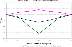 directional effects of shear combined with compression on bridge