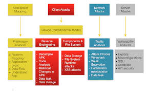 android file system android testing sheet owasp