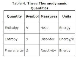 Standard Entropy Change Table Gibbs Free Energy
