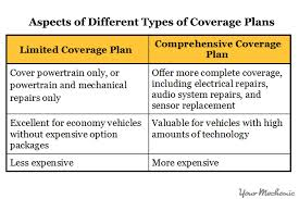 lexus extended warranty cost how to an extended car warranty yourmechanic advice