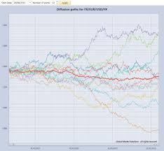 Diffusion Map Iris Diffusion U0026 Pricing
