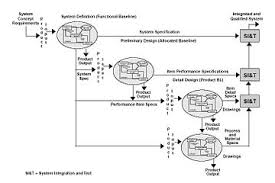 functional specification wikipedia