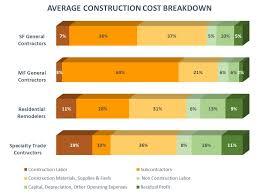 home building costs home builders association of denver homebuilder and remodeler