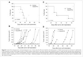 sugarcane cystatin canecpi 4 inhibits melanoma growth by