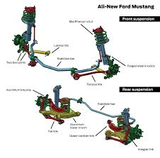 mustang suspension talking 2015 mustang suspension with kenny brown stangtv