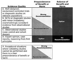 classifying recommendations for clinical practice guidelines