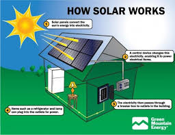 why is it to solar panels best 25 solar energy facts ideas on wind energy facts