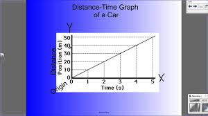 how to calculate average speed using a distance time graph teks