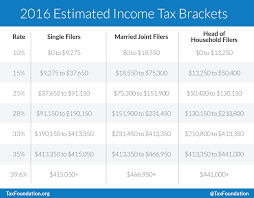 withholding tax table 2016 united states payslip federal income tax withholding doesn t make