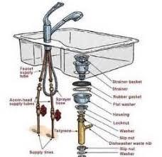 Kitchen Sink Waste Pipe Fittings Plumbing Fittings Kitchen Sinks - Kitchen sink plumbing fittings