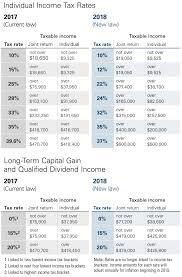 capital gains tax table 2017 vanguard s take on the new tax law vanguard