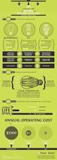 best 25 energy conservation ideas on pinterest save energy
