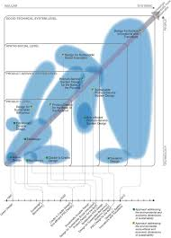 evolution of design for sustainability from product design to