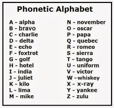 communication code words for the letters of the alphabet sample
