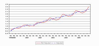 bureau commerce us census bureau says e commerce outpaces overall retail sales