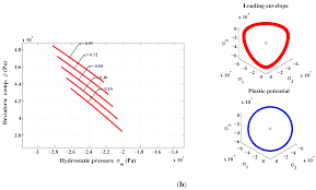 materials free full text unified formulation for a triaxial