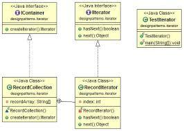 pattern design java java design pattern iterator