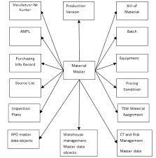 Sap Material Master Tables by Sap Data Migration Methodology Sap Blogs
