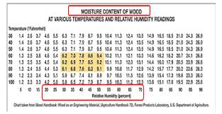 understanding relative humidity gaylord flooring