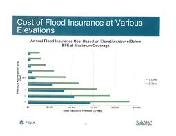 Flood Insurance Premium Estimate by Flood Insurance
