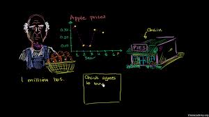 futures introduction video khan academy