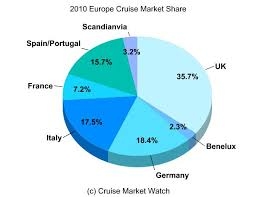 2010 europe cruise market by country